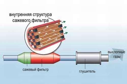 конструкция сажевого фильтра