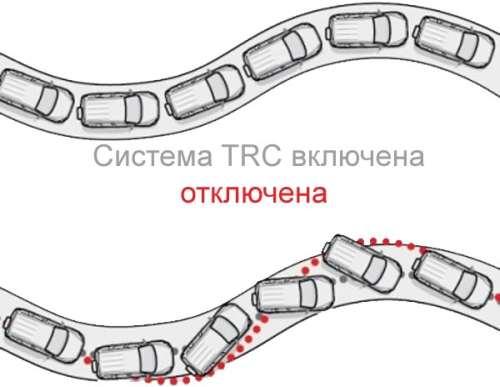 антипробуксовочная система trc