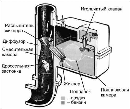 Назначение устройство и принцип работы карбюратора