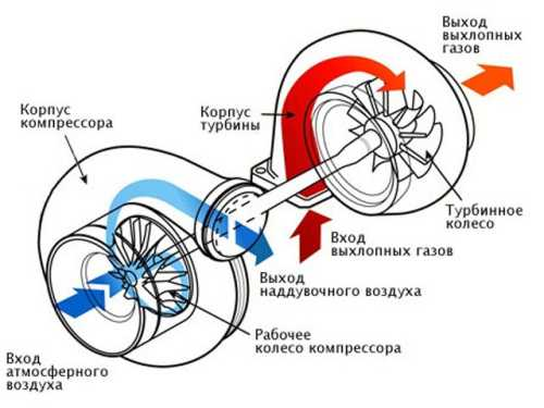 как работает турбокомпрессор