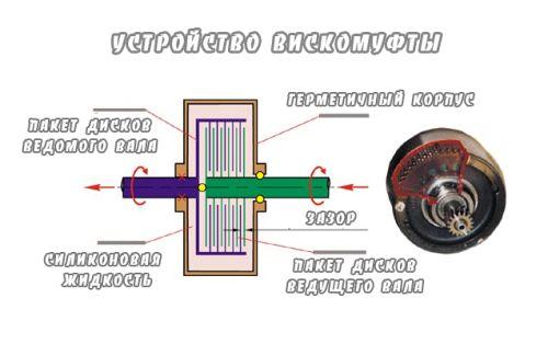 Вискомуфта вентилятора радиатора