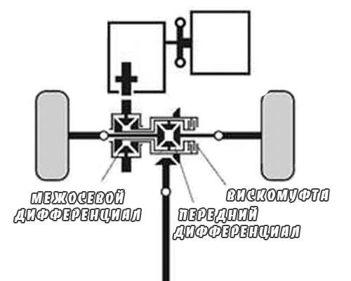 Система полного привода