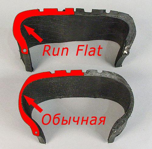run flat шины что это