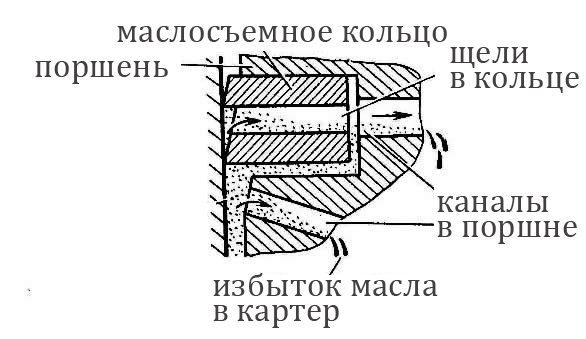 Работа маслосъемного кольца
