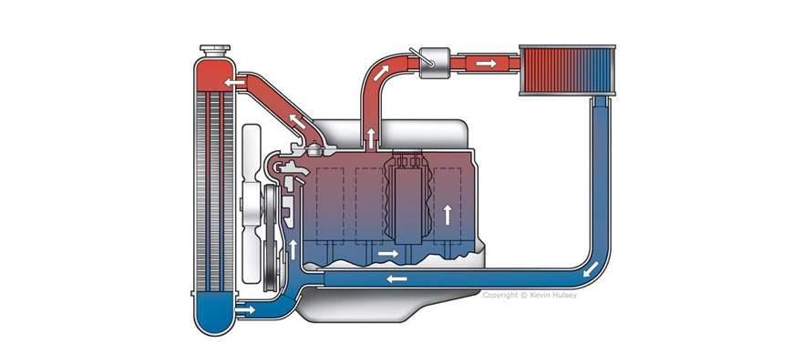 Давление в системе охлаждения двигателя