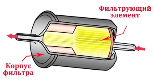 Топливный фильтр в разрезе