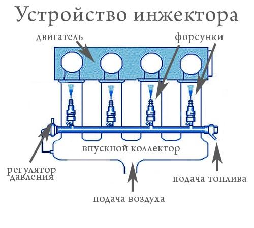 Устройство инжектора