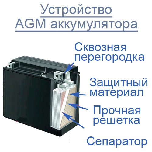 Устройство AGM аккумулятора