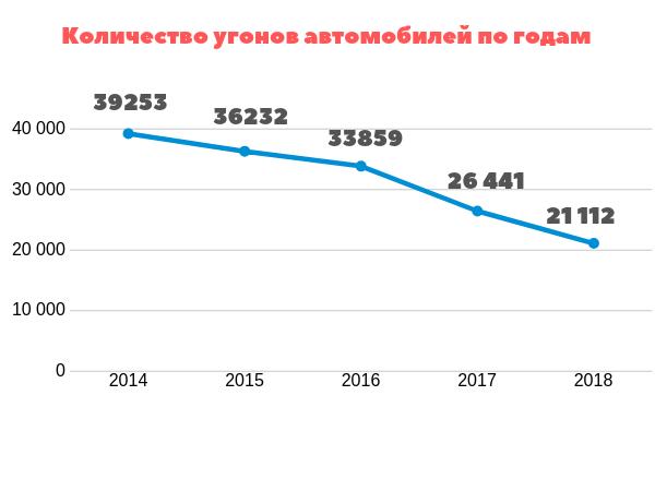 Статистика угонов по годам