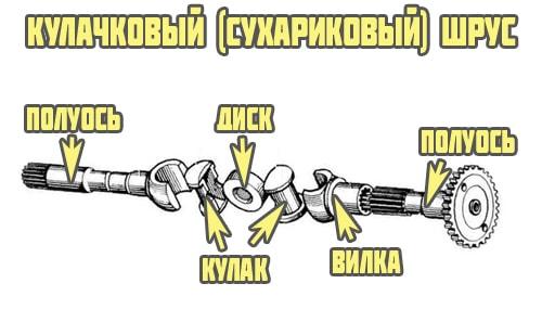 Кулачковый шрус