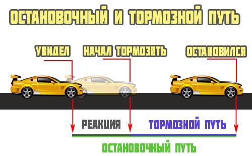 Длина тормозного пути автомобиля таблица