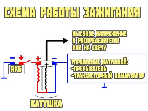 Принцип работы катушки зажигания