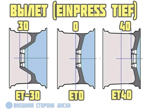 Значение ET