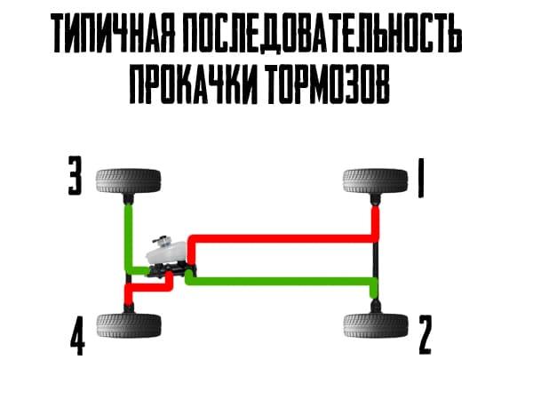 Схема прокачки