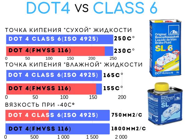 DOT 4 против Class 6