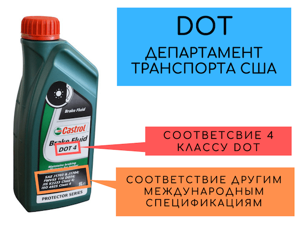 Спецификация DOT