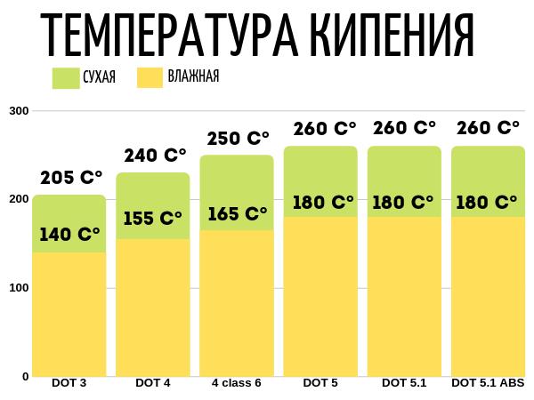 Температура кипения тормозухи